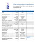Spot Shot® Trigger Instant Carpet Stain & Odor Eliminator Professional Ingredients List