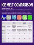 Ice Melt Comparison