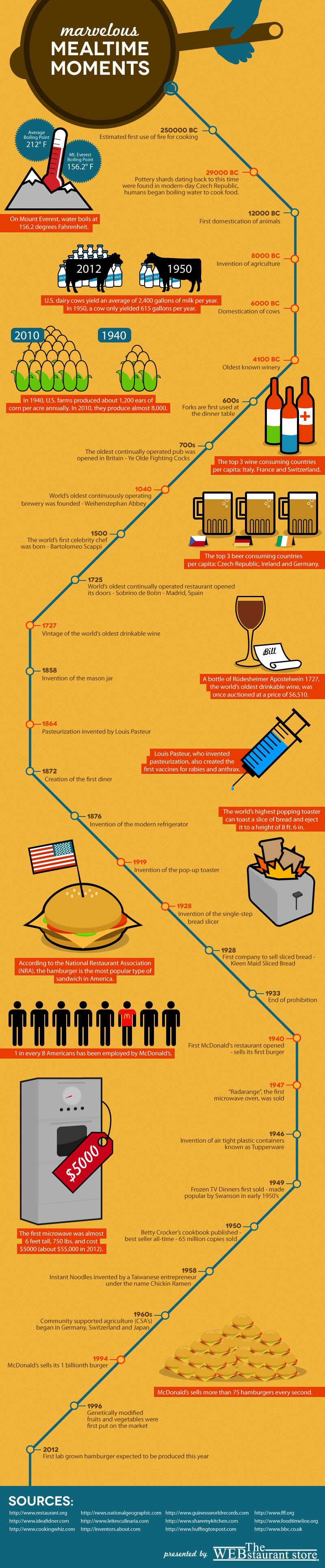 Mealtime Moments Infographic