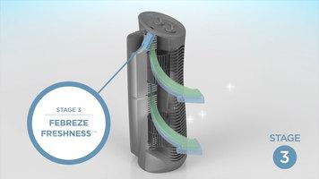 Febreze Tower Air Purifier: How it Works