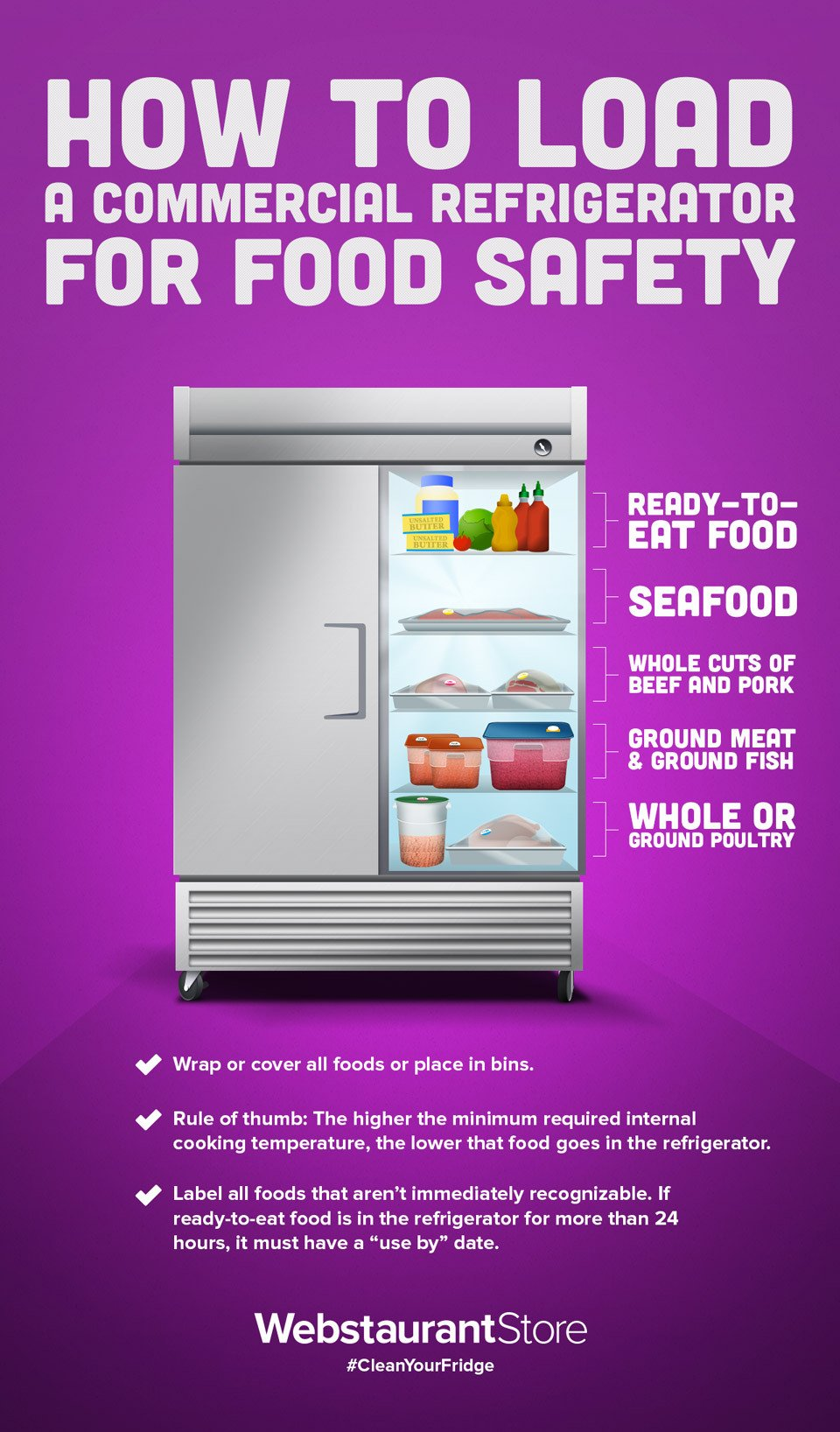Click Here To Print Out This Useful Guide And Leave It In Your Walk Fridge Ensure Employees Are Using The Proper Procedure When Organizing