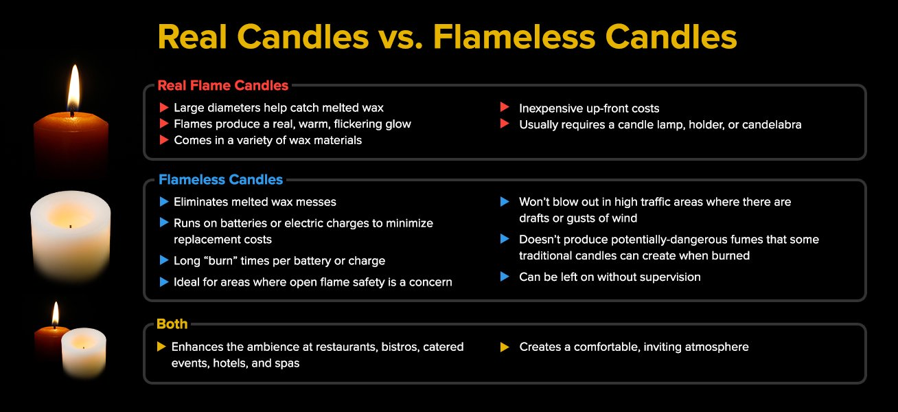The Ultimate Guide to Candle Types
