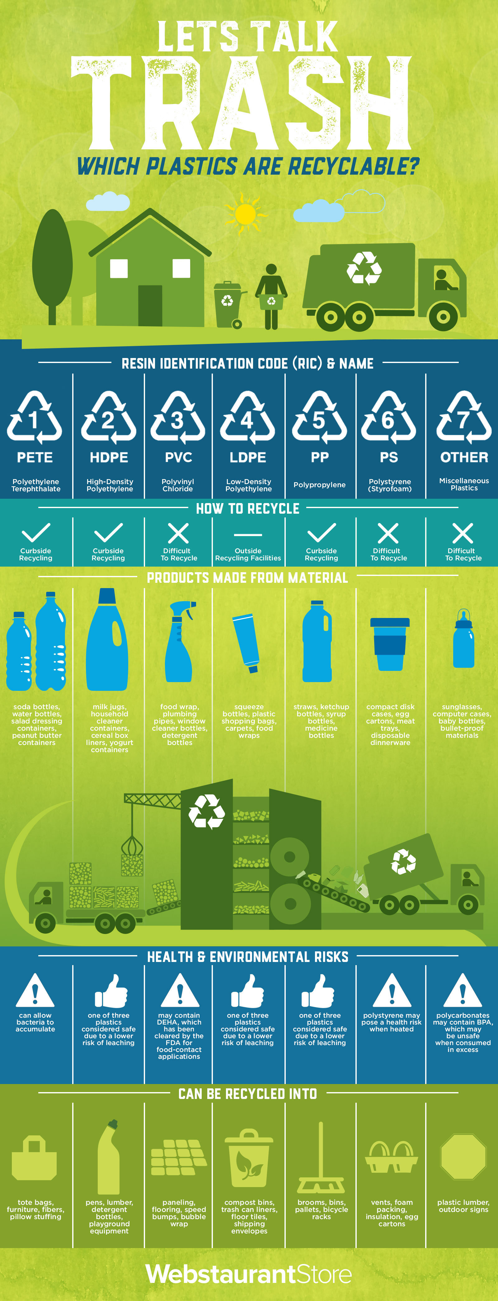 What Do Plastic Recycling Symbols Mean Recycling Numbers Guide