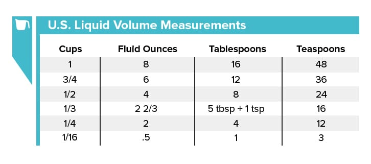It Is Important To Know How Convert Measurements By Liquid Volume Because Are Used Widely In Both Commercial Kitchens And Bakeries