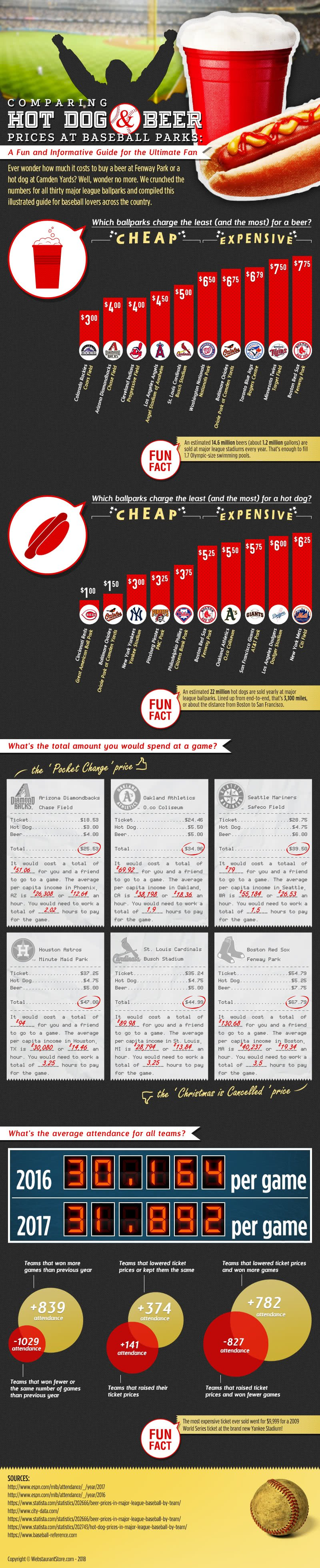 Comparing Hot Dog and Beer Prices at Baseball Parks