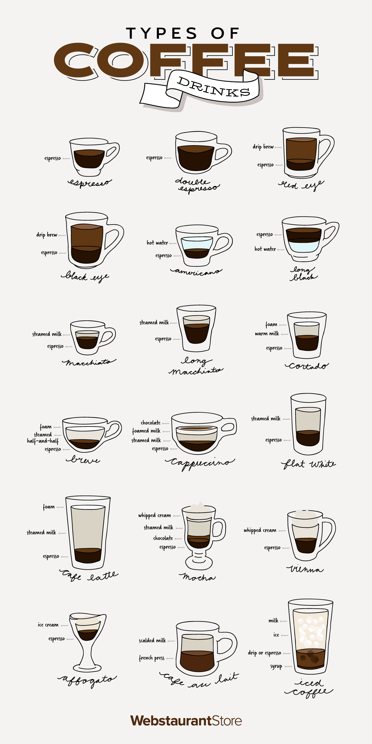 picture about Printable Glassware named Products of Espresso Beverages Choice Espresso Beverages
