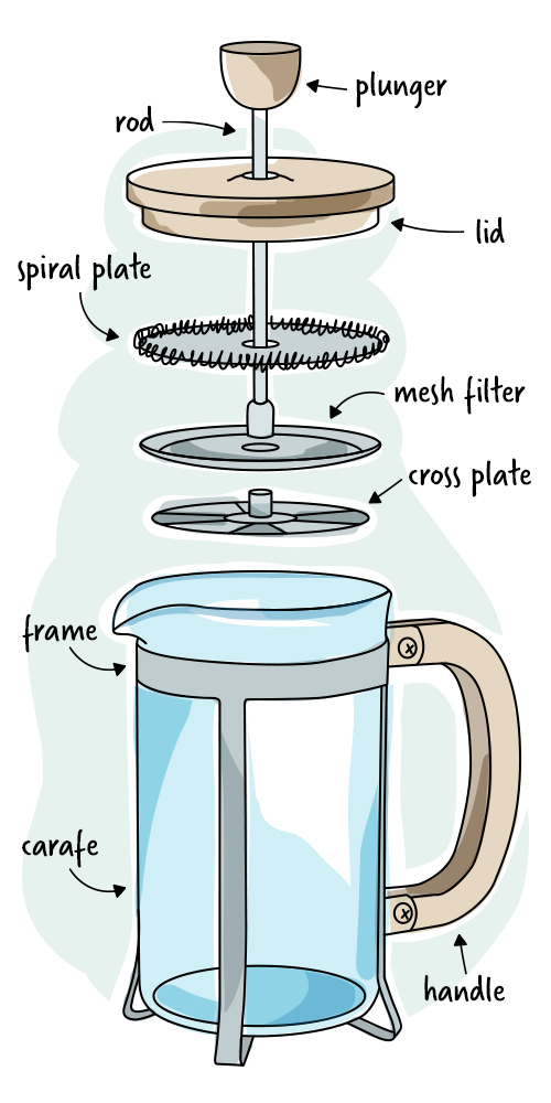How To Make French Press Coffee Drip Vs