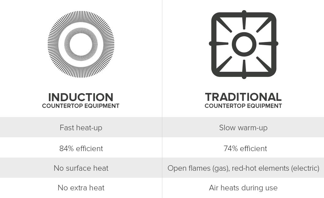 Burner Comparison Chart