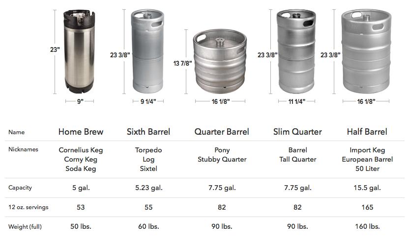 Types Of Kegs