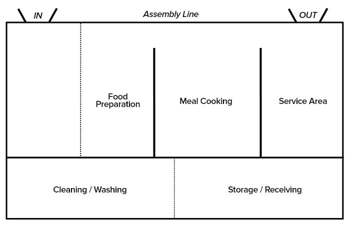 kitchen bath design principles