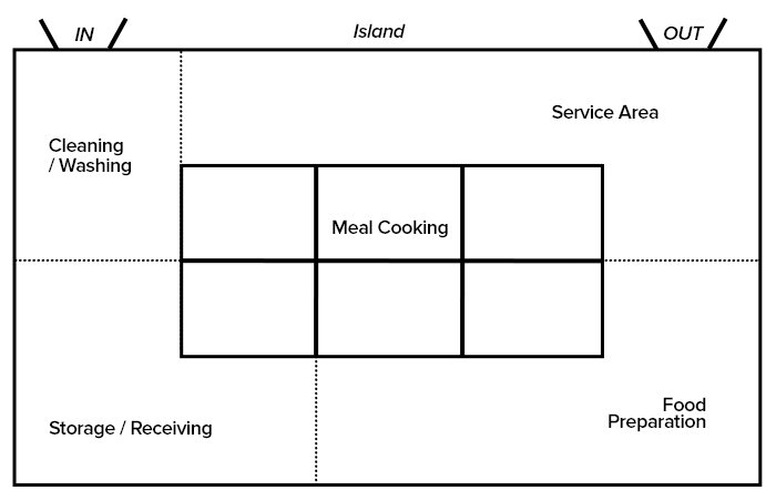 commercial kitchen design standards