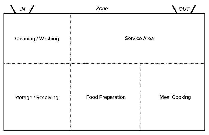 Kitchen Plans, Work Zones, Storage Zones. photo - 6