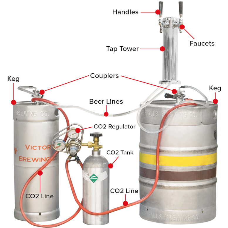 Types Of Kegs Beer Tap Towers And Components