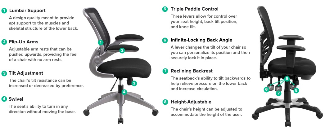 The Many Different Features Of Office Chairs Have Continued To Increase  Over The Years To Meet The Demand For A More Comfortable User Experience.