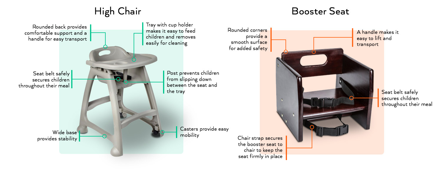 While Each Option Comes With Its Own Features And Benefits, High Chairs Are  More Suitable For Infants And Booster Seats Are Great For Toddlers.
