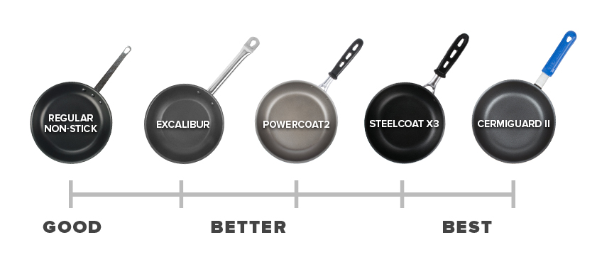 Types Of Frying Pans Frying Pan Buying Guide