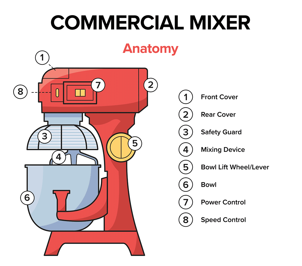 Types of Mixers | Best Commercial Mixer Buying Guide on powered mixer diagrams, mixer circuit schematic, mixer parts, xbox 360 cable connections diagrams, pro tools studio diagrams, home theater system connection diagrams, sewage pump venting diagrams, audio connector diagrams,