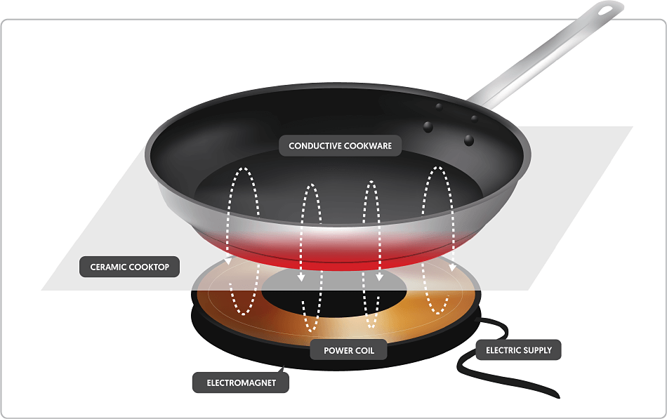 induction cooking